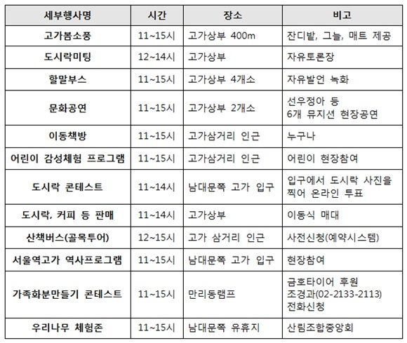'서울역고가'로 봄소풍가자! [라펜트 조경뉴스]
